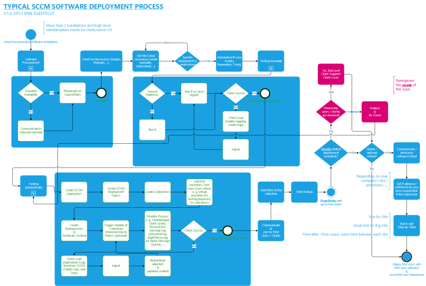 TYPICAL SCCM SOFTWARE DEPLOYMENT PROCESS