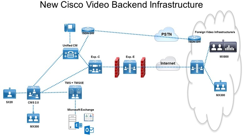 vc_newciscovideoinfrastructure2016