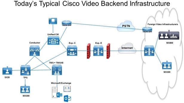 vc_todaystypicalciscovideoinfrastructure2016